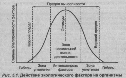 deystvie-ekologicheskogo-faktora-na-organizm