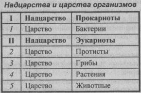 nadtsarstva-i-tsarstva-organizmov