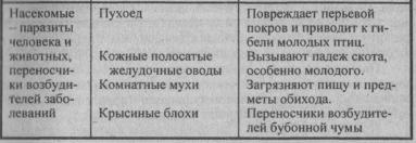 nasekomyie-vrediteli-1