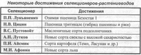 nekotoryie-dostizheniya-selektsionerov