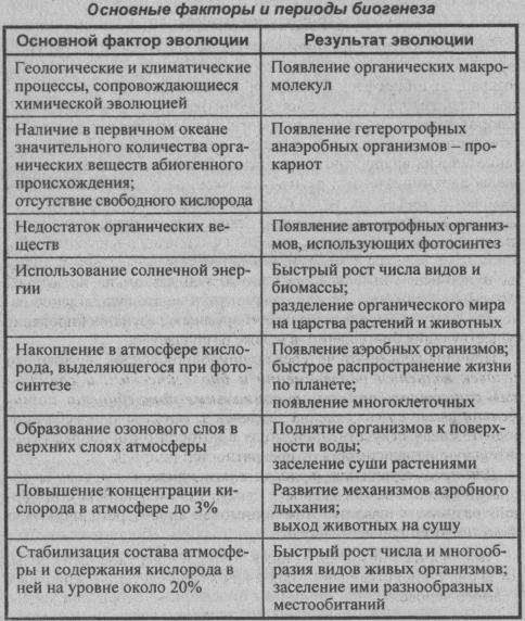 Основные факторы и периоды биогенеза