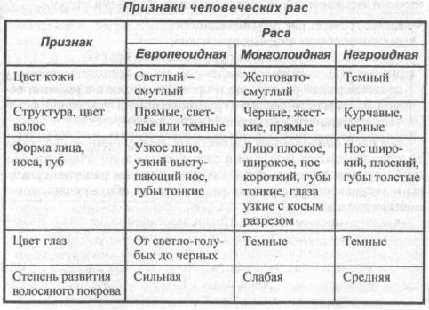 priznaki-chelovecheskih-ras