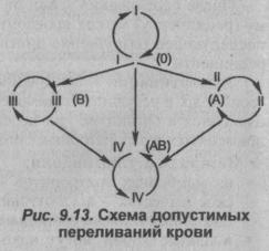 Схема допустимых переливаний крови