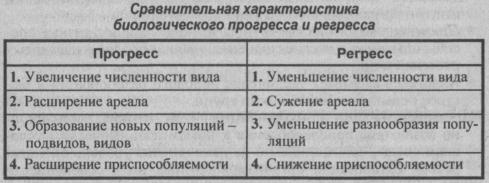 sravnitelnaya-harakteristika-biologicheskogo-progressa-i-regressa
