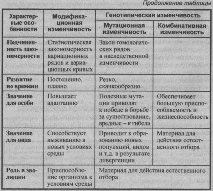 sravnitelnaya-harakteristika-form-izmenchivosti-2