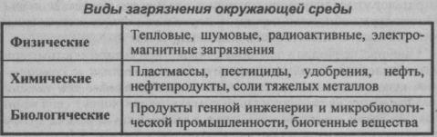 vidyi-zagryazneniya-okruzhayushhey-sredyi